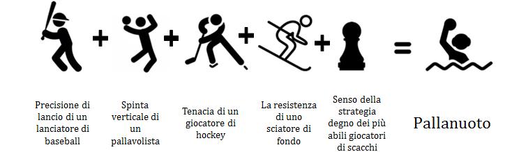 composizione sport pallanuoto